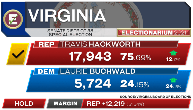 Virginia Senate 38th District Special Election 2021 Results