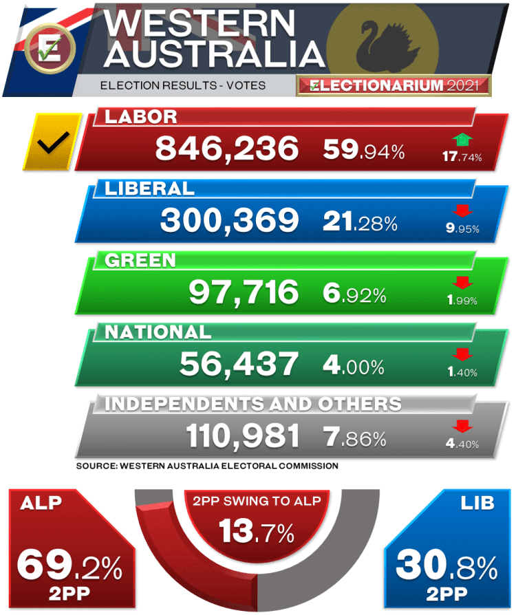 2021 Western Australia Election Results - primary vote and 2PP