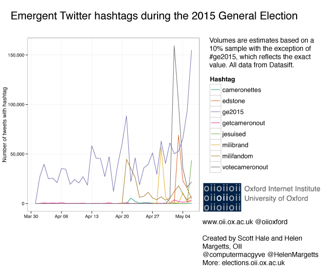 Use of emergent hashtags on Twitter during the 2015 General Election. Volumes are estimates based on a 10% sample with the exception of #ge2015, which reflects the exact value. All data from Datasift.