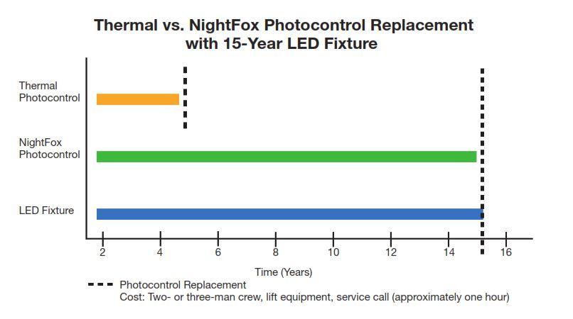 Thermal vs NightFox Photocontrols