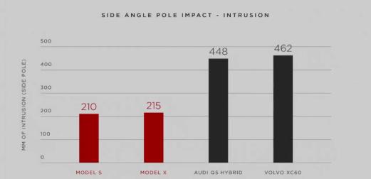 model x side impact