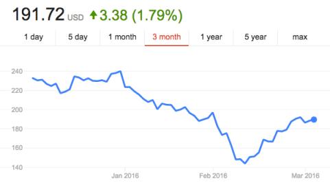 TSLA Stock Price