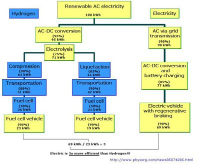hybrid_hydrogen_vs_electric_chart