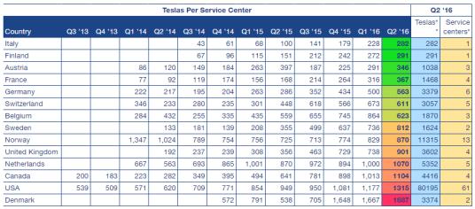 Tesla service center concentration 2