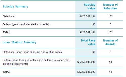 Exxon Subsidies