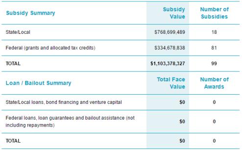SolarCity Subsidies