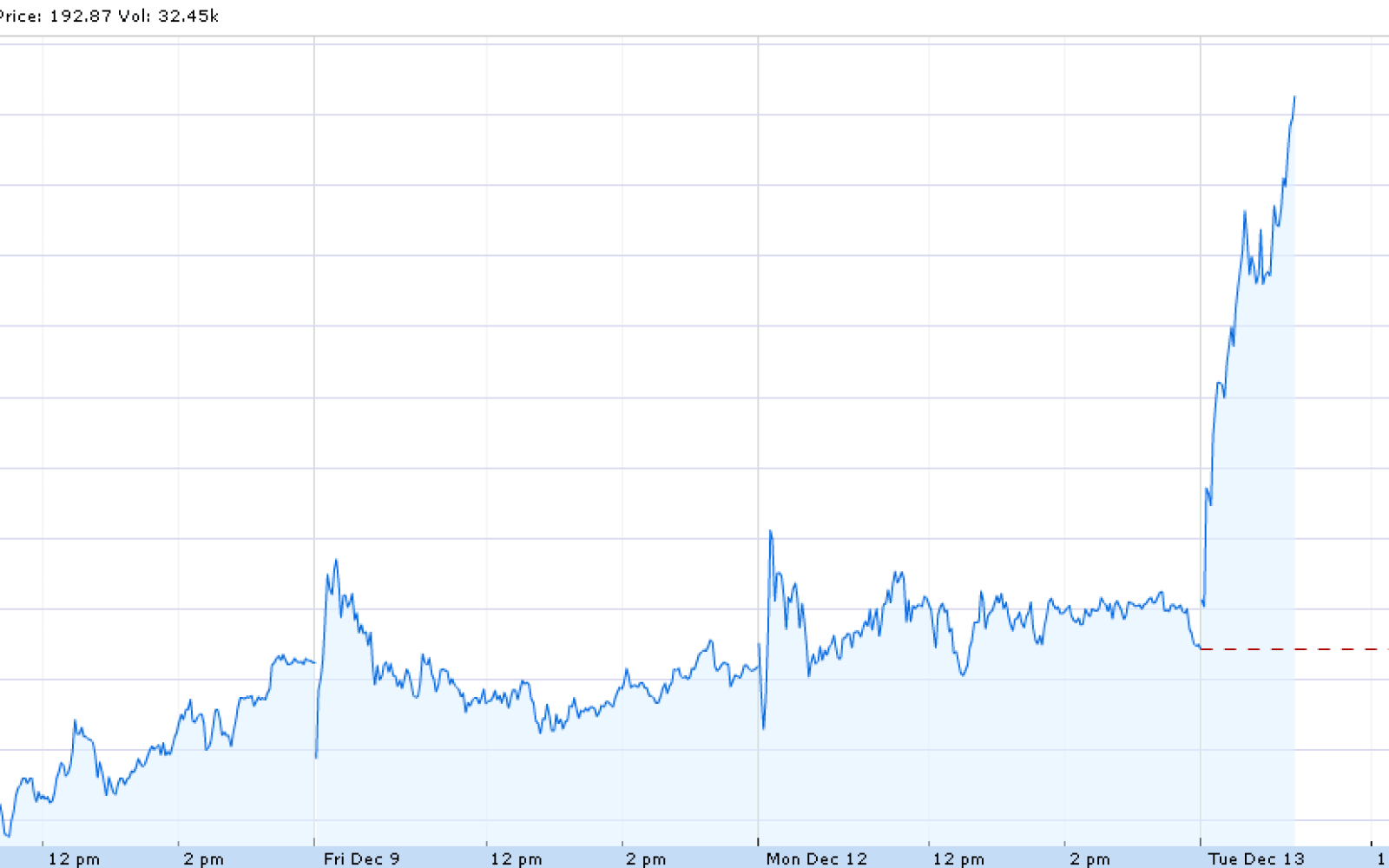 Teslas Stock Tsla Surges While Short Interest Reaches All Time