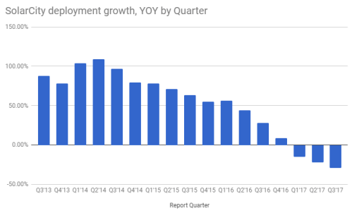 solar.city.yoy.growth.deployment.quarter