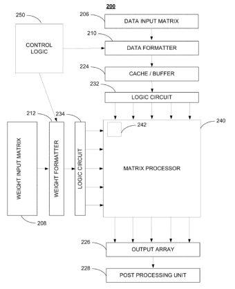 Tesla ai chip patent