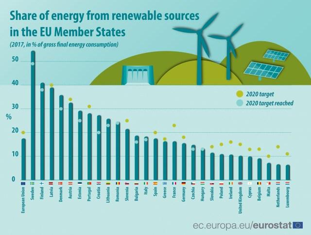 EU renewable energy stats