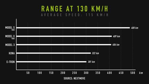 nextmove-Verbrauchstest-range-at-130-kph