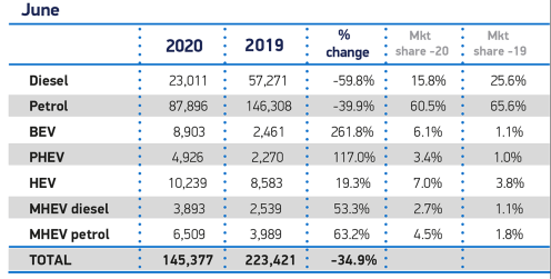 June-Fuel-2020-and-YTD-cars