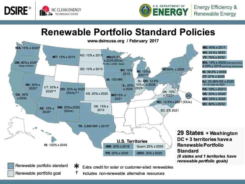 Renewable-Portfolio-Standards