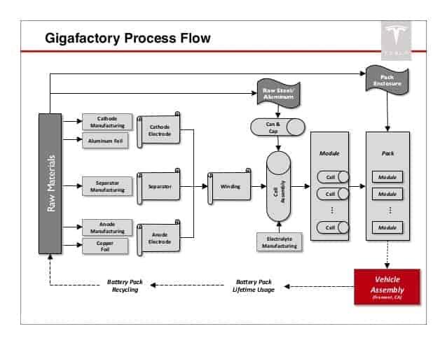 teslas-jb-straubel-at-sces2014-future-of-evs-gigafactories-battery-storage-and-the-grid-16-638.jpg