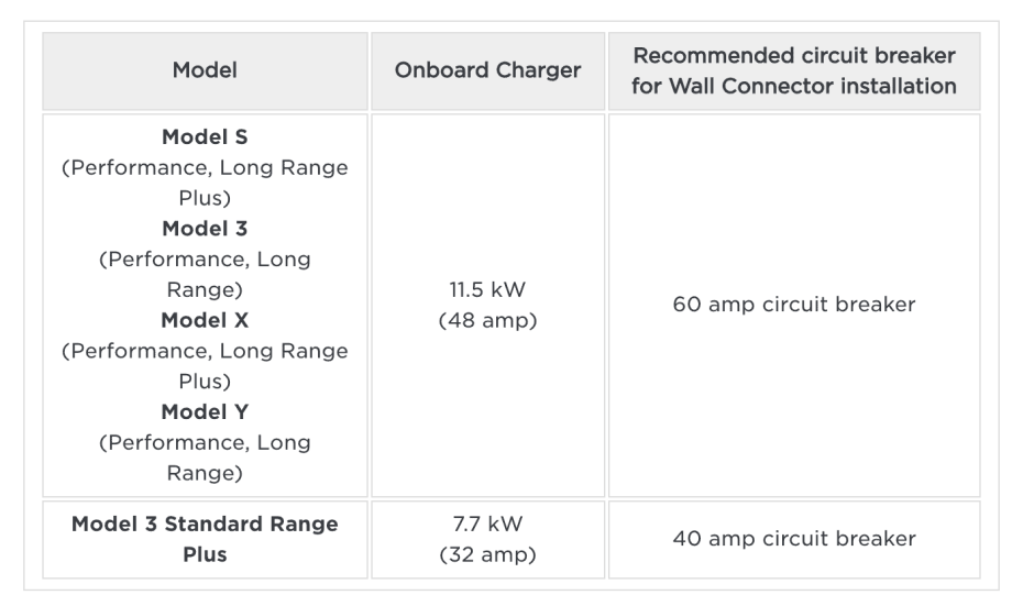 Table showing charing speed of current Tesla models