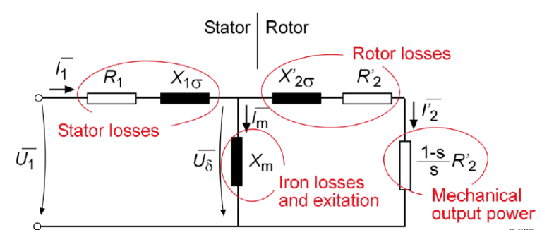 Equivalent circuit of an induction machine