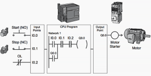 Basic PLC program for control of a threephase AC motor