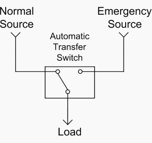 Single line diagrams of emergency and standby power