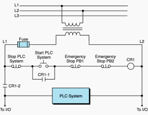 PLC power supply and safety (emergency) circuits