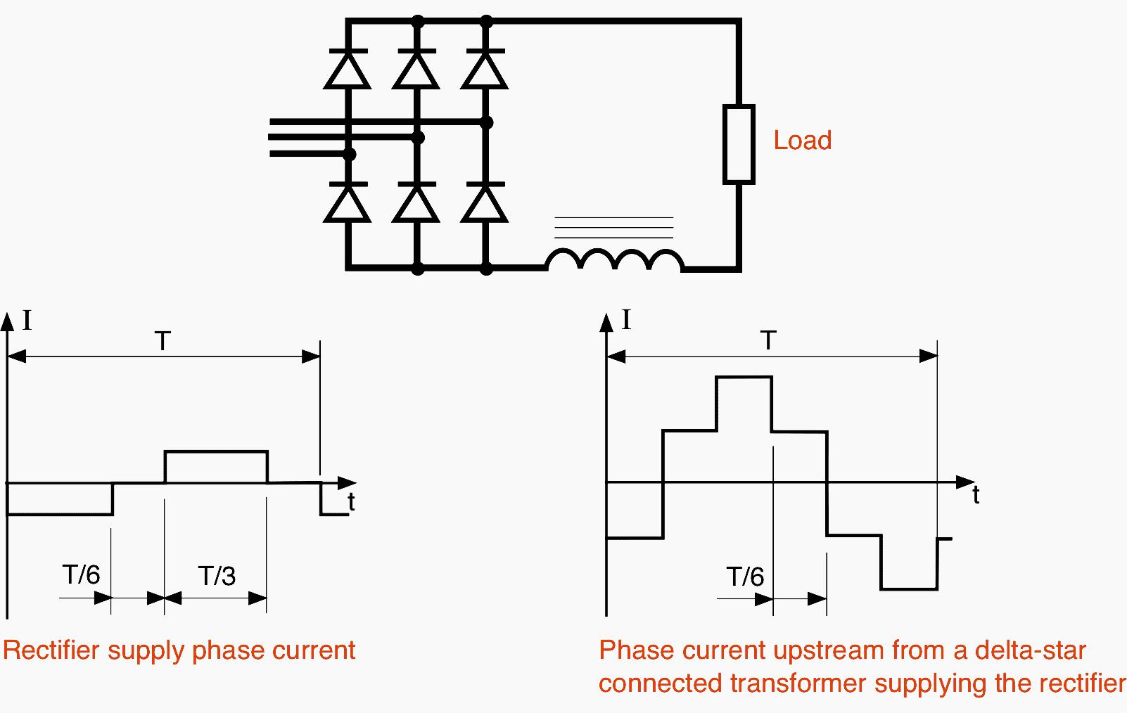 5 Main Harmonics Generators And Their Detrimental Effects