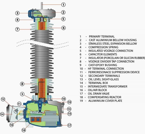 The Essentials Of Voltage Transformers (Advanced Theory ...