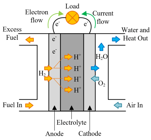 Fuel Cell Types & Working | PEMFC, SOFC, MCFC, PAFC, AFC ...