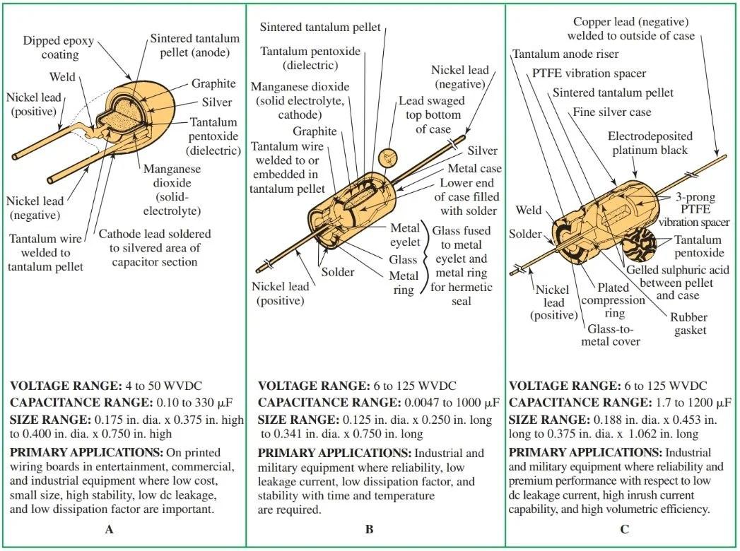 Fixed & Variable Capacitors