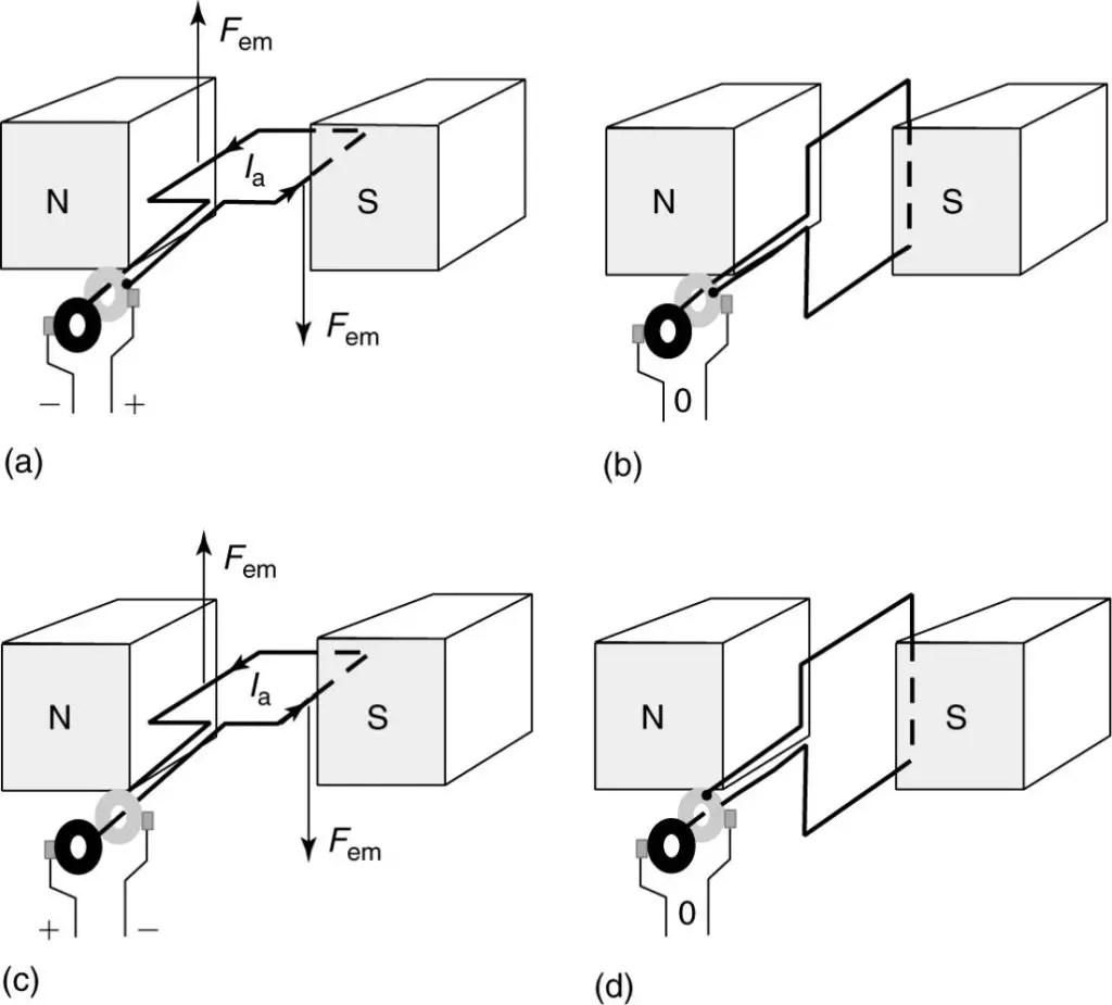 Ac Motor And Generator Working Principle