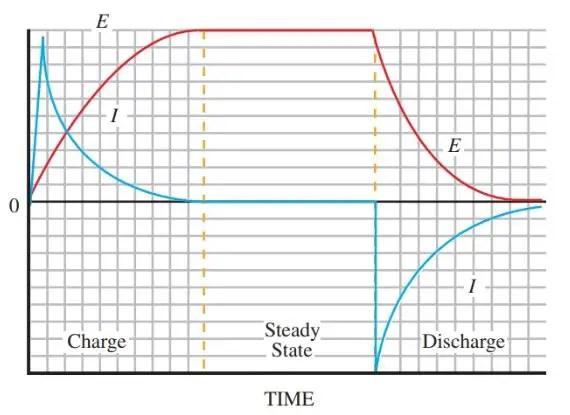 Transient Response Of Capacitor