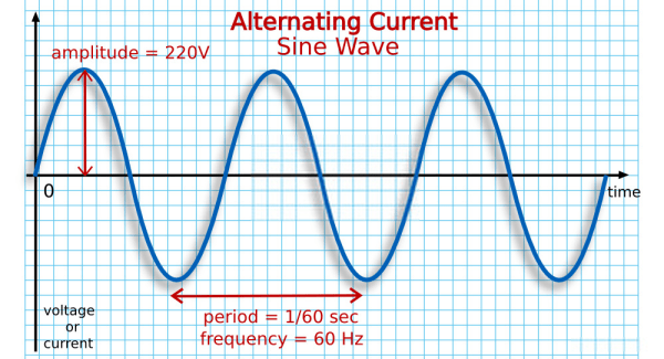 Alternating Current (AC) MCQs with Answers | Electrical ...