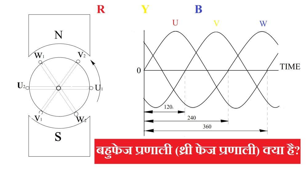 बहुफेज प्रणाली (थ्री फेज प्रणाली) क्या है? | What is a Poly Phase (Three Phase) System? In Hindi