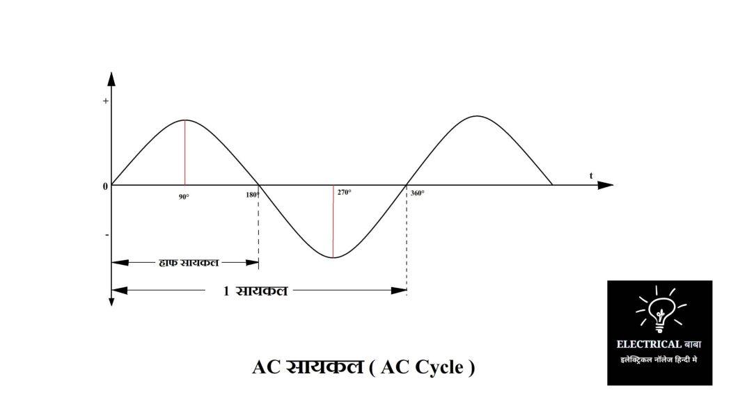 1 AC Cycle In Hindi