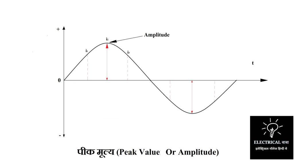 Peak Value (Peak Value Or Amplitude)