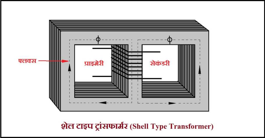 Shell Type Transformer