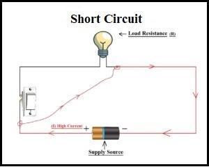 Short Circuit | Electric Circuit