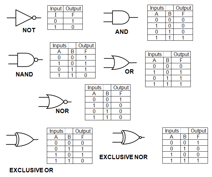 Digital Electronics: Combinational Circuits