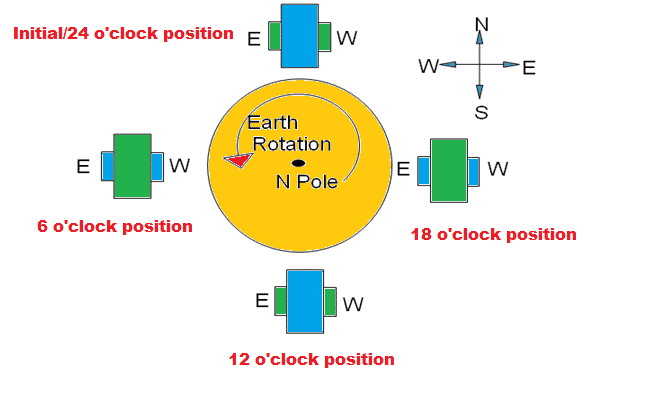 Effect of earth rotation on Gyro 1