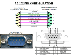 What is RS 232 ?