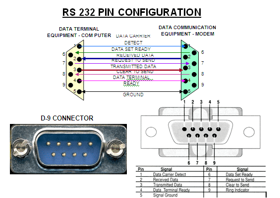 RS 232 -1