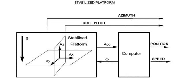 Strapdown system 2