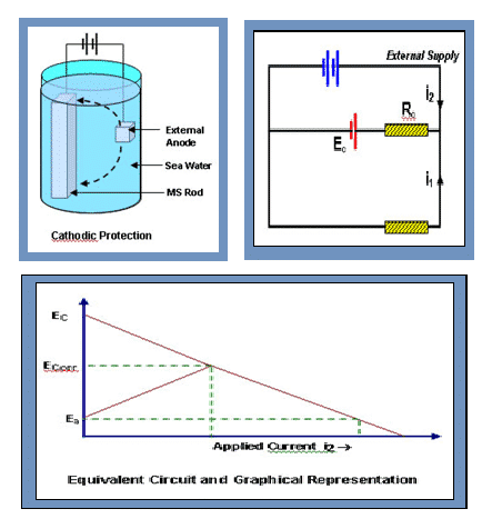 Theory behind Impressed current cathodic protection