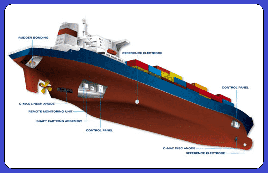 Layout of ICCP system in ship