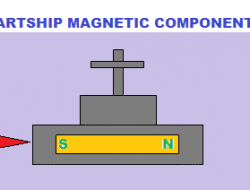 Ship's induced magnetism