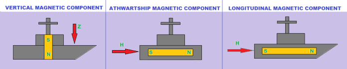 Magnetic field components of a ship