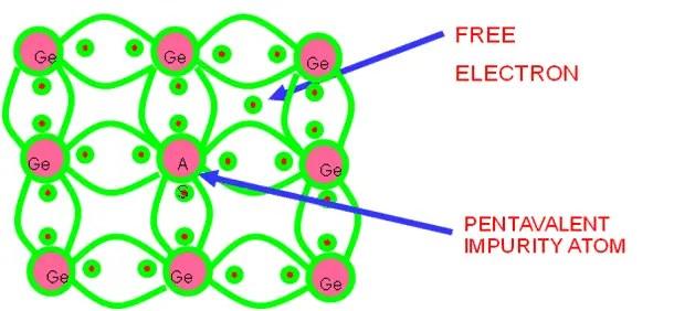 N type of semiconductors