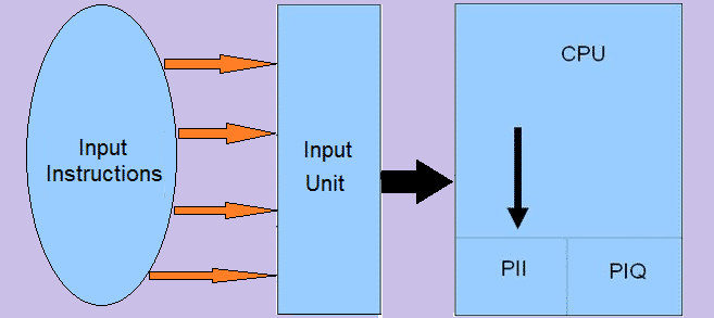 Input of Process control