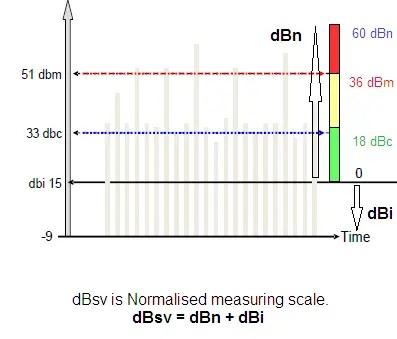 SPM readings dBi
