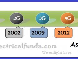 3G Vs LTE (4G) – Evolution of Mobile networks