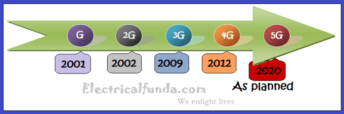 Evolution of mobile network technologies