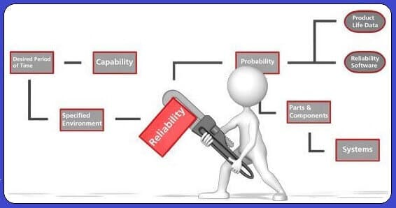 Advantages of Reliability